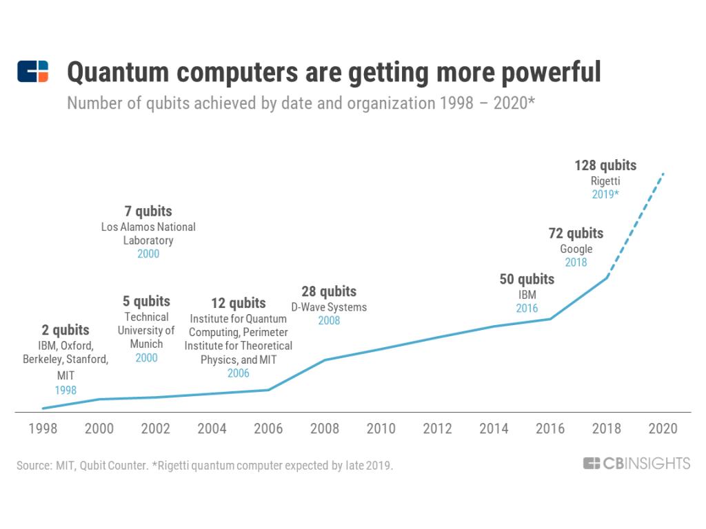 دانش جهان گستر - کامپیوترها و پردازش کوانتومی - Mohsen Elhamian ـ سایت شخصی محسن الهامیان