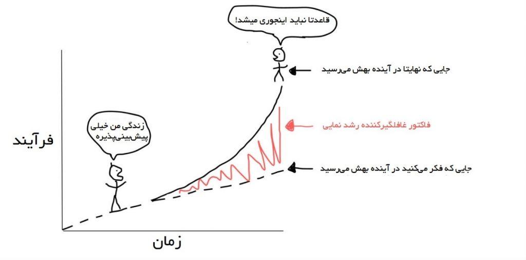تفکر خطی هم با تخمین بیش از حد خوشبینانه یک روند در ابتدای راه و هم با ندیدن پتانسیلهای یک روند در بلند مدت، باعث آسیب به برآوردها و تصمیمگیریهای منتج از برآوردهای ما میشود. - آشنایی با تکینگی فناوری